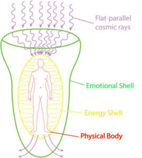 Human Aura Energy Field