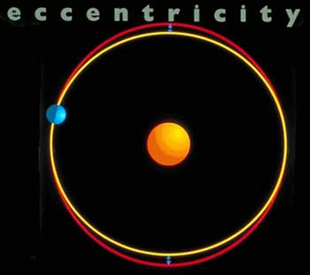 motions of the earth eccentricity