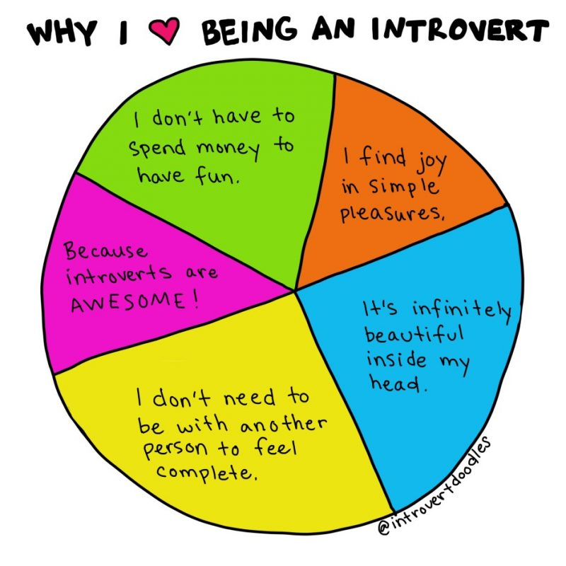 Introversio