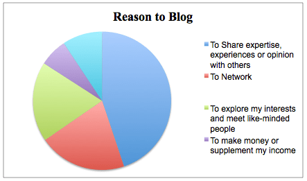 Summary of survey results for question: What is the primary reason why you blog? Click on image to go to Technorati survey results.