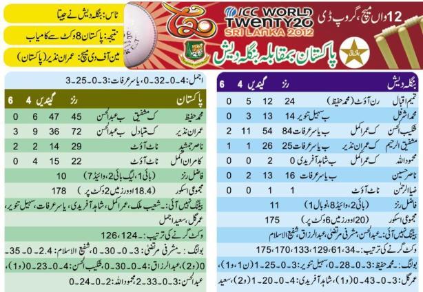 Pakistan vs Bangladesh T20 World Cup Scorecard 2012