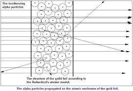 Write a Note on Rutherford Atomic Model Structure
