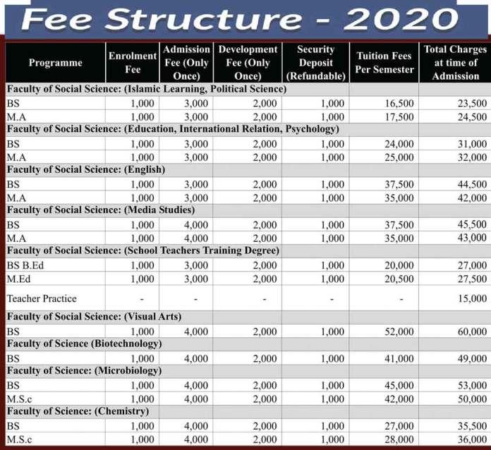 Jinnah-University-for-Women-Karachi-Fee-Structure