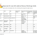 Lesson plans for use with the Usborne Famous Paintings Cards
