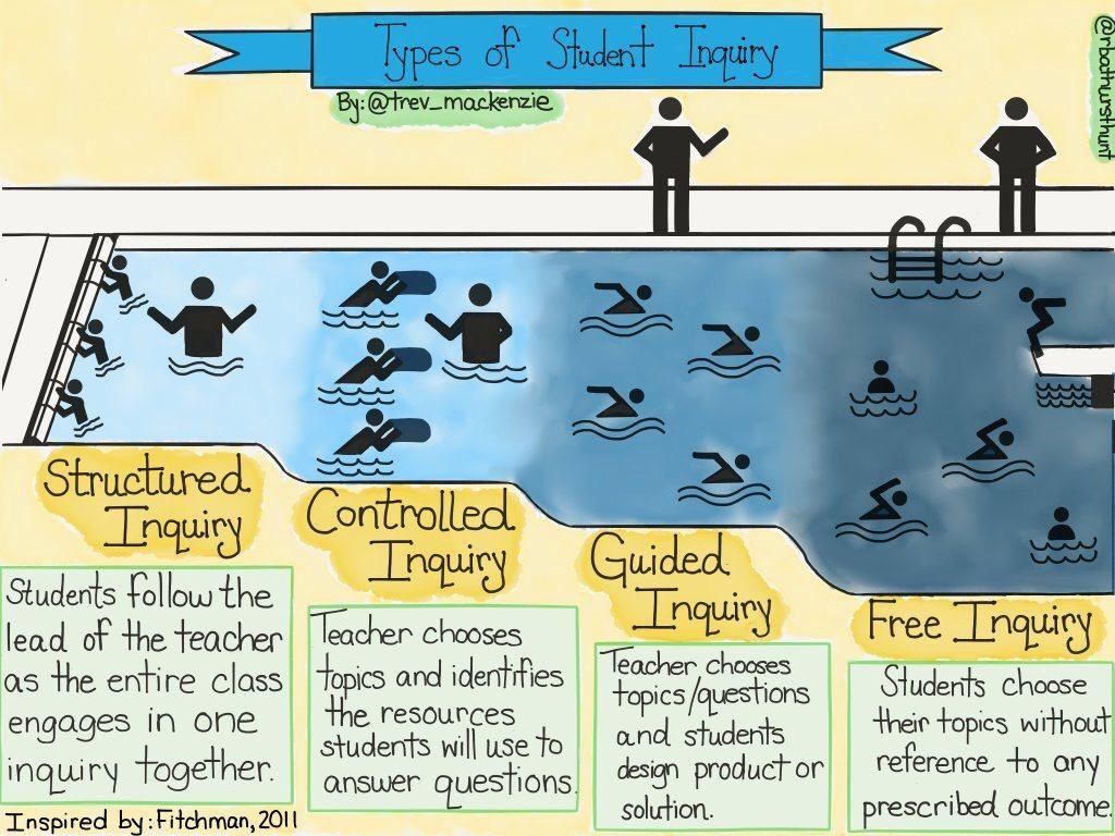 Student Inquiry