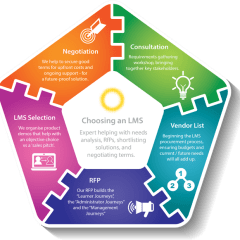 Learning Light – Help Choosing an LMS