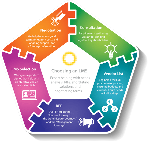 Choosing the best LMS vendors and systems