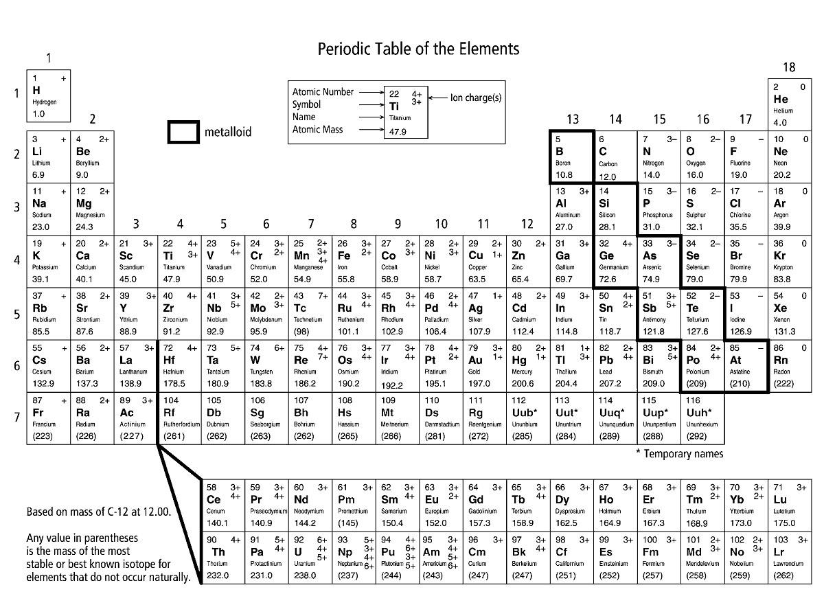 Single Periodic Elements Printable