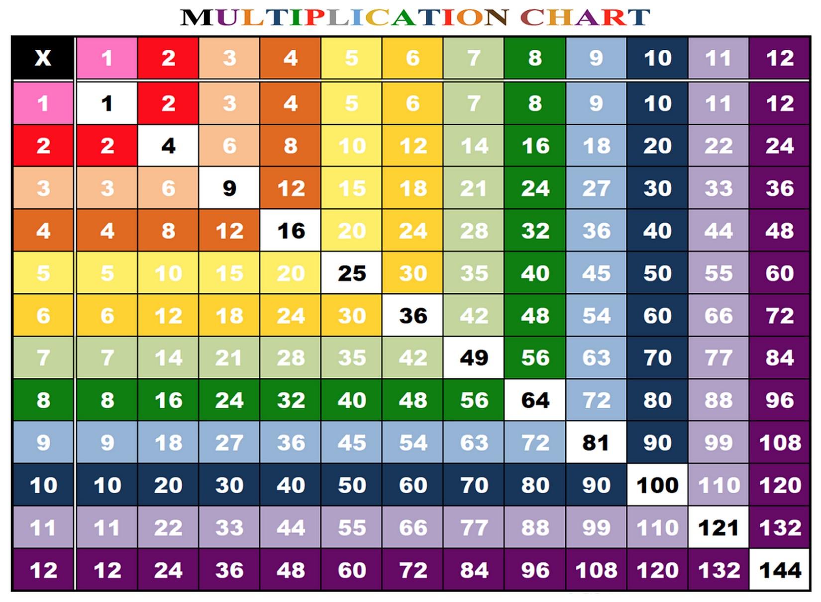Multiplication Chart 1 12 For Kids