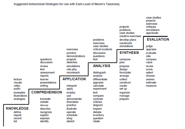 Bloom's Taxonomy of Verb Questioning