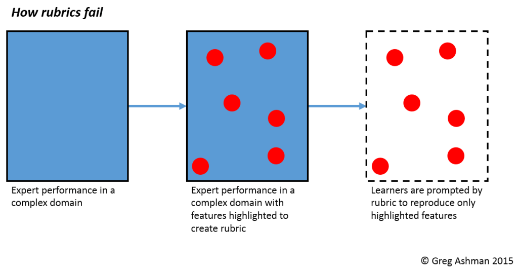 how-rubrics-fail-greg-ashman