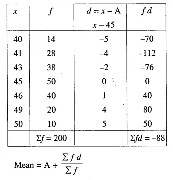 Selina Concise Mathematics Class 10 ICSE Solutions Chapter 24 Measures of Central Tendency Ex 24A Q15.2