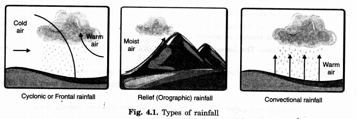NCERT Solutions for Class 7 Social Science Geography Chapter 4 Air 1