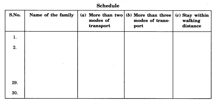 NCERT Solutions for Class 7 Social Science Geography Chapter 7 Human Environment Settlement Transport and Communication 1