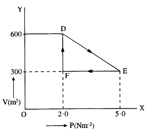 NCERT Solutions for Class 11 Physics Chapter 12 Thermodynamics 6