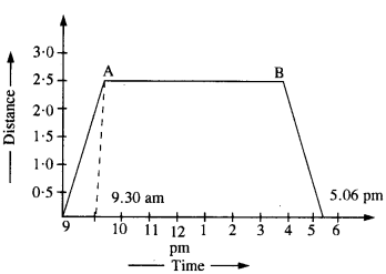 NCERT Solutions for Class 11 Physics Chapter 3 Motion in a Straight Line 2