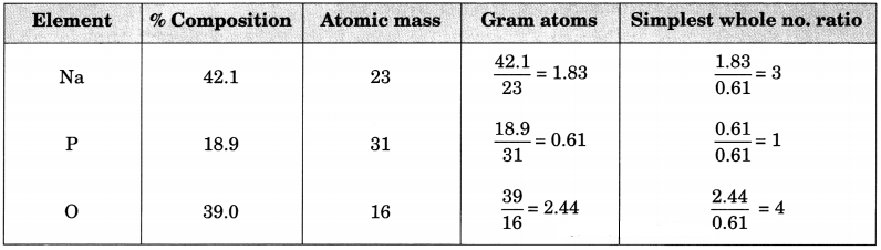 Atoms and Molecules Class 9 Extra Questions and Answers Science Chapter 3 img 6