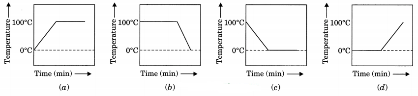 Matter in Our Surroundings Class 9 Extra Questions and Answers Science Chapter 1 img 4