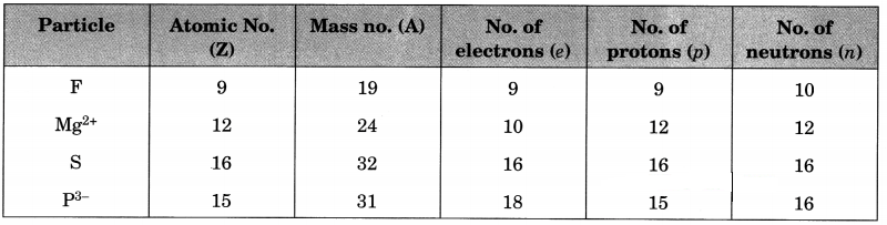 Structure of the Atom Class 9 Extra Questions and Answers Science Chapter 4 img 17