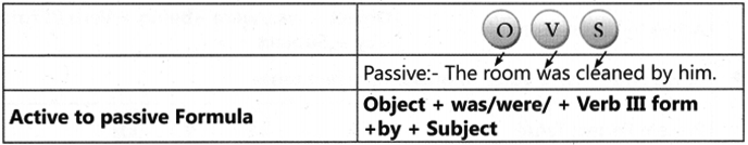 Active and Passive Voice Exercises for Class 7 With Answers CBSE 4