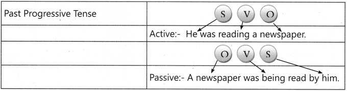 Active and Passive Voice Exercises for Class 7 With Answers CBSE 7