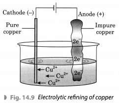 Chemical Effects of Electric Current Class 8 Extra Questions and Answers Science Chapter 14 2