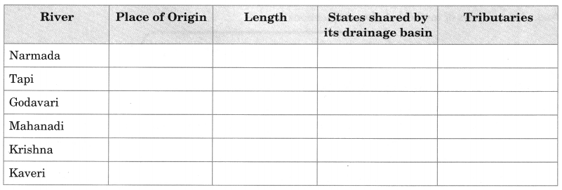 MCQ Questions for Class 9 Geography Chapter 3 Drainage with Answers 3