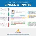 How to Write a Great LinkedIn Invitation [INFOGRAPHIC]