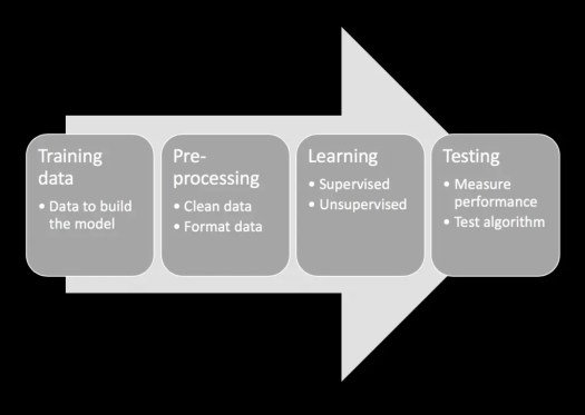 Machine Learning: The Learning Phase: Training data, Pre-processing, Learning, Testing