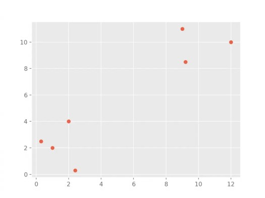 Output of the plot from scatter plotter in Python.