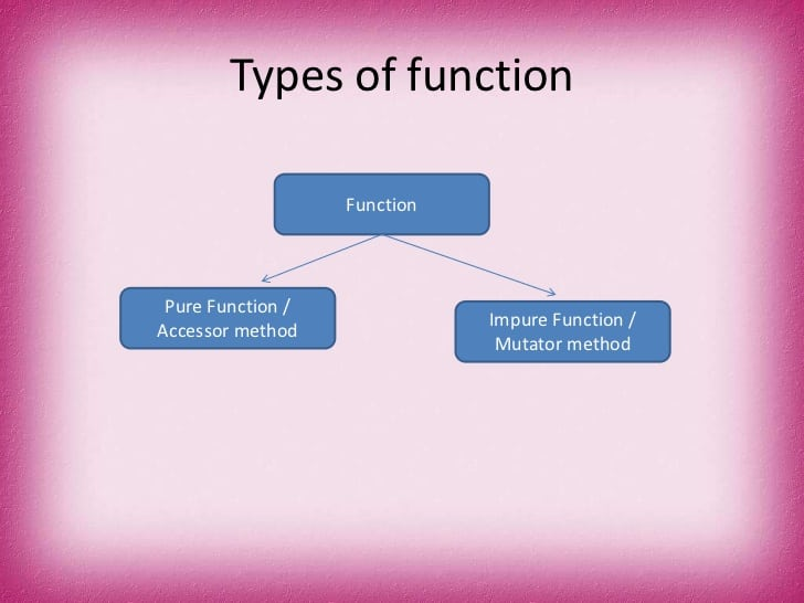 Difference between pure and impure functions.