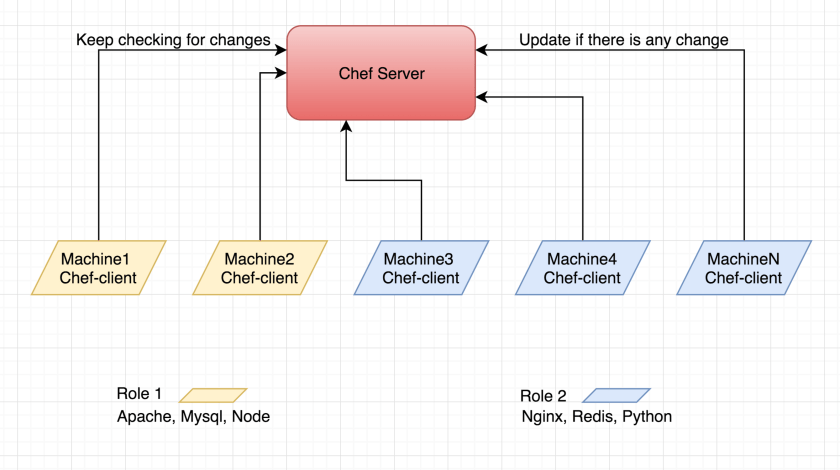 What is chef-server and how chef-server works