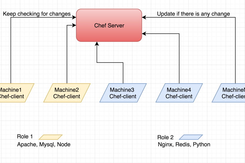 What are chef servers and how to work with chef?