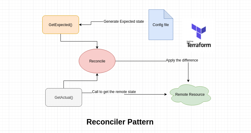 What is reconciler pattern and how terraform uses it.