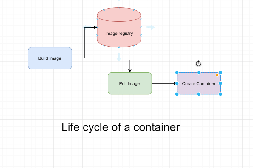 The life cycle of a container