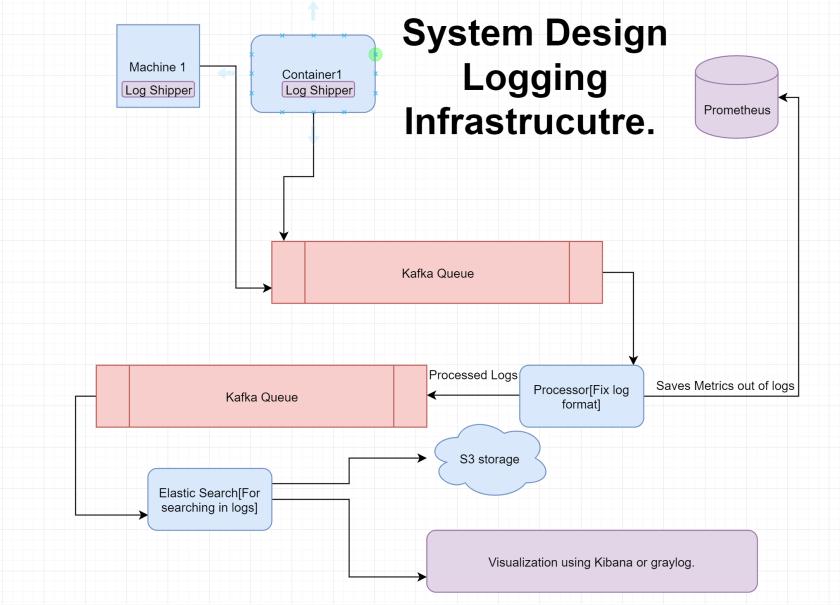 Logging infrastructure System Design