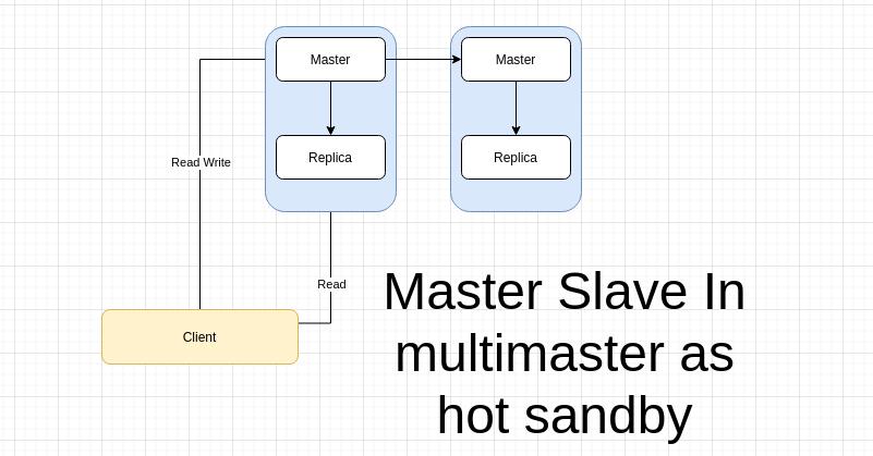 Multi master slave redis