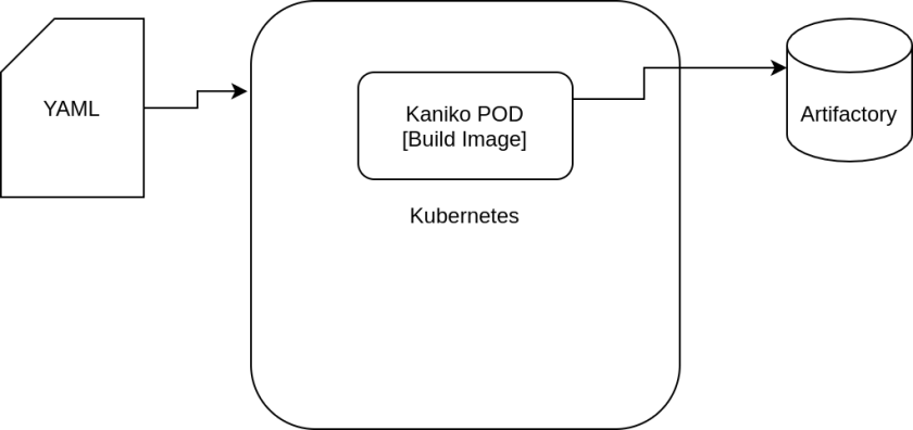 Kaniko and how you can build images on Kubernetes using kaniko?.