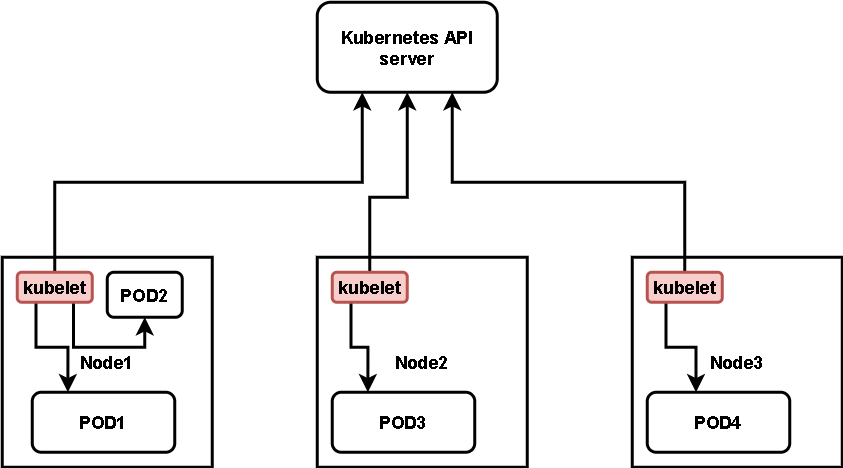 What is kubelet and what it does: Basics on Kubernetes.
