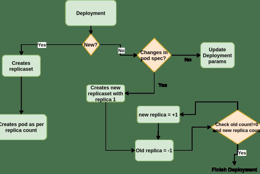Basics on Kubernetes: What is deployment?Basics on Kubernetes: What is deployment?