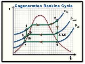 Ch9, Lesson C, Page 13  TS Diagram for Cogeneration