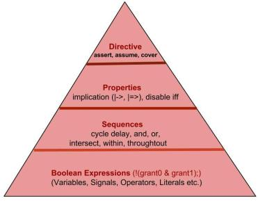 assertion_pyramid