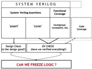 Coverage_and_Assertion