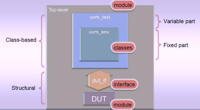 uvm_hierarchy