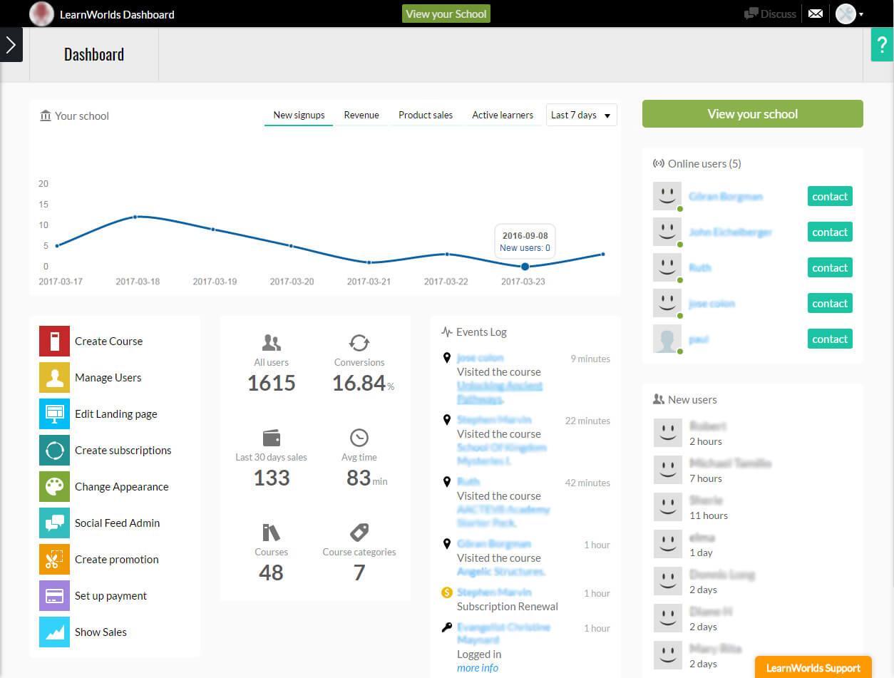 LearnWorlds Analytics Dashboard