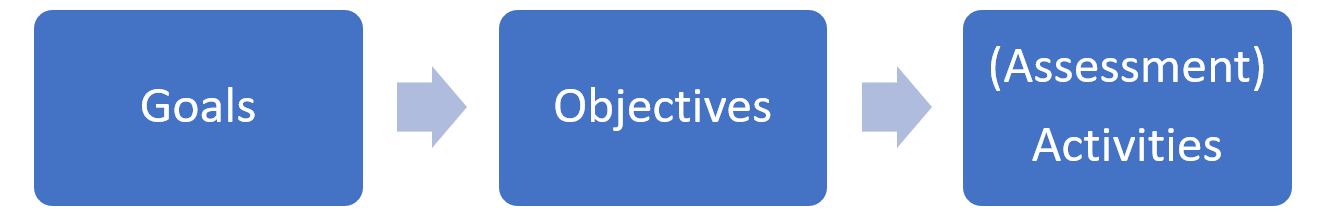 Goals-Objectives-Assessment