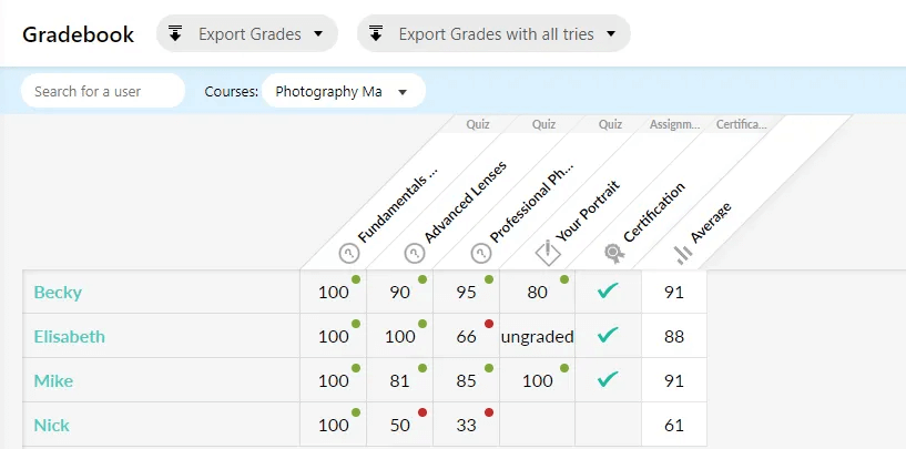 a screenshot of the LearnWorlds gradebook