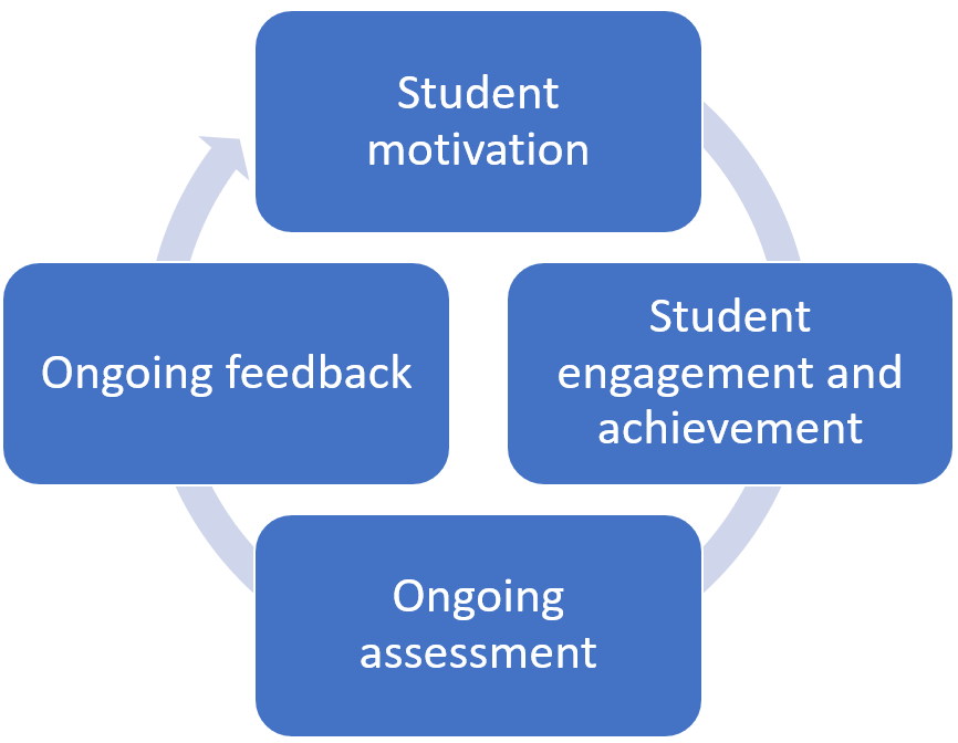 assessment rubric for online courses