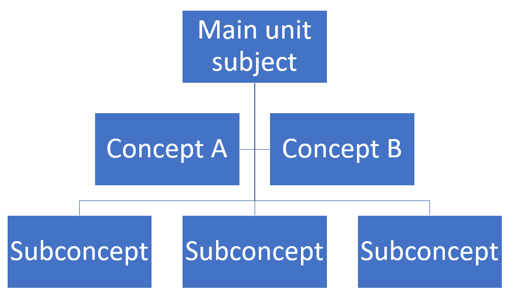 content separation flowchart example