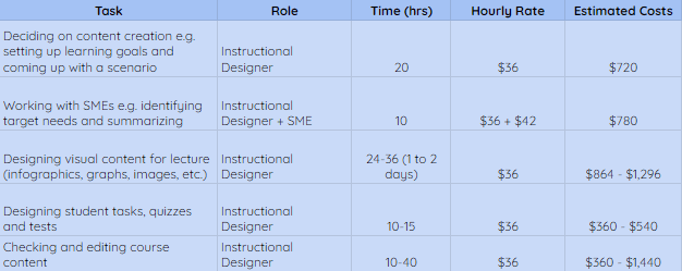 estimating the cost of creating course content on a table with prices